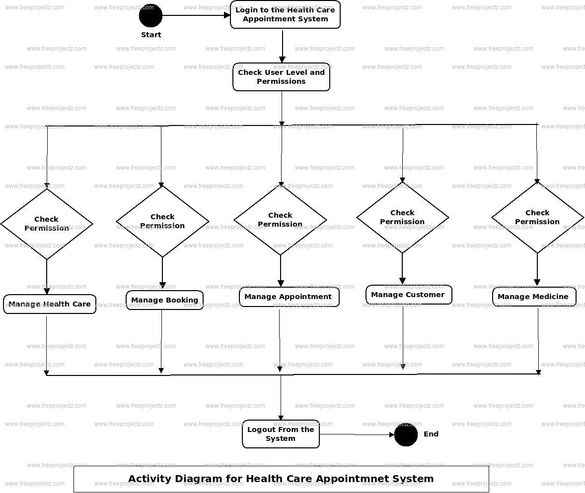 Health Care Appointment System Activity Diagram