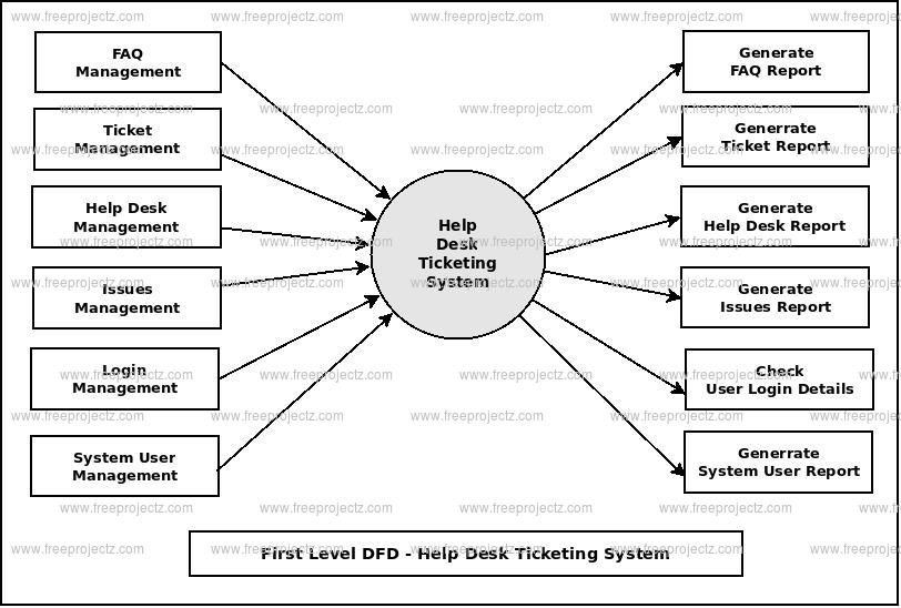 First Level DFD Help Desk Ticketing System