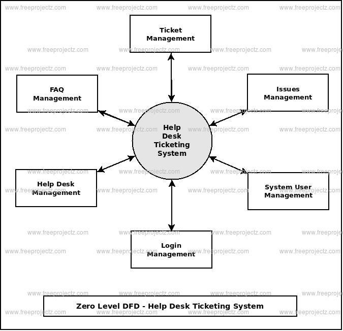 Help Desk Ticketing System Dataflow Diagram  Dfd  Freeprojectz