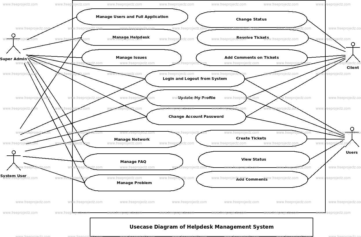 Helpdesk Management System Use Case    Diagram      FreeProjectz