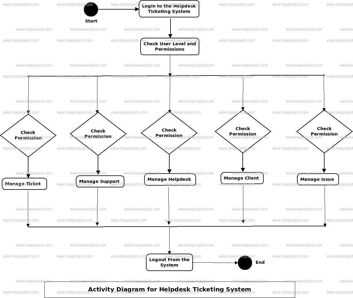 Helpdesk Ticketing System Activity Diagram