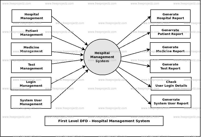 Hospital management system dataflow diagram first level dfd hospital management system ccuart Choice Image
