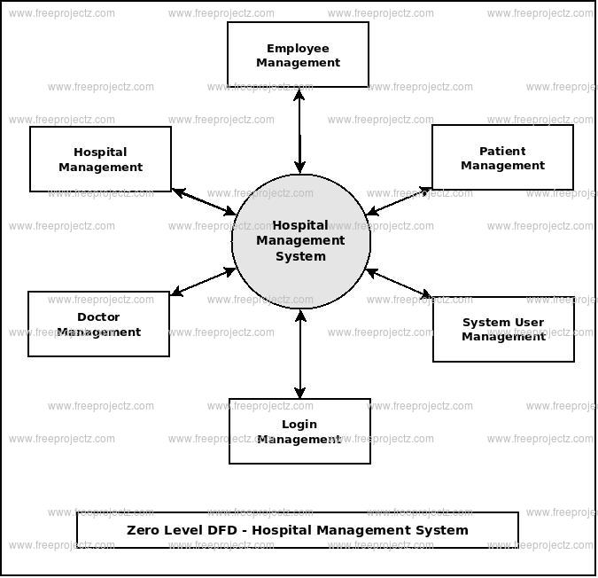 Hospital management system dataflow diagram zero level dfd hospital management system ccuart Choice Image