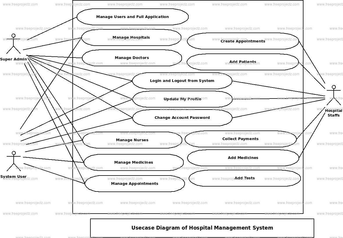 Hospital Management System Use Case Diagram Freeprojectz