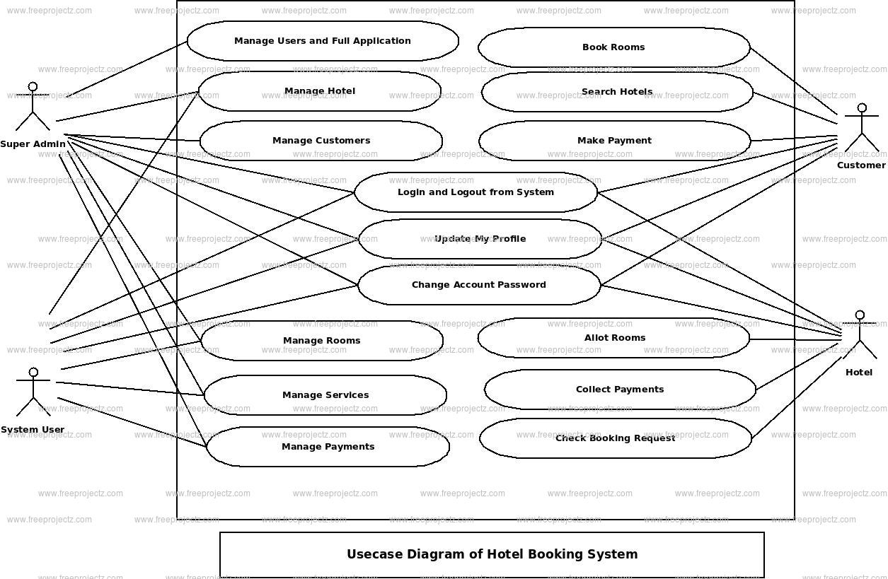 Hotel Booking System Use Case Diagram | FreeProjectz