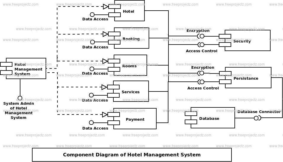 Hotel Management System Component UML Diagram | FreeProjectz