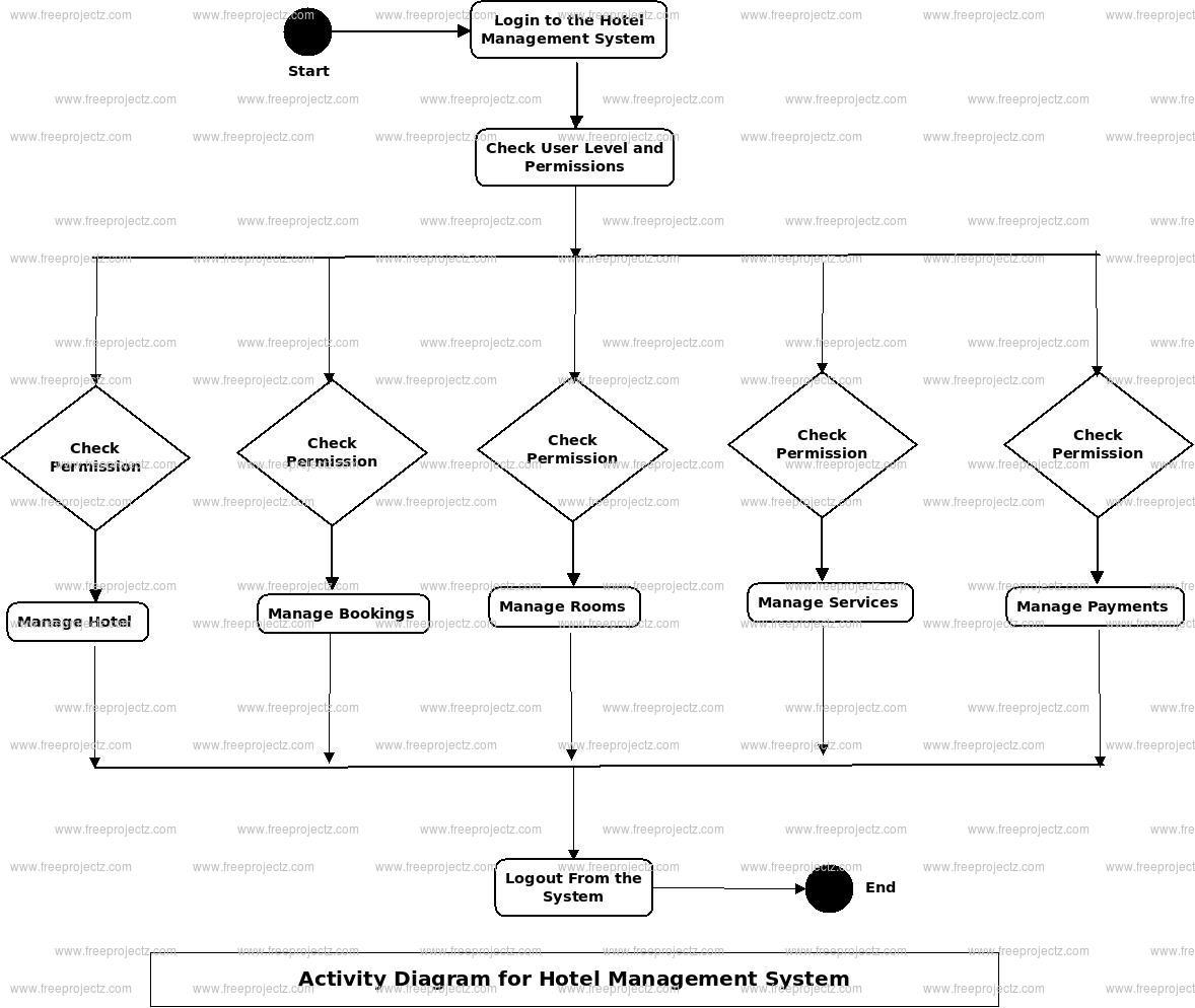 Hotel Management System UML Diagram | FreeProjectz