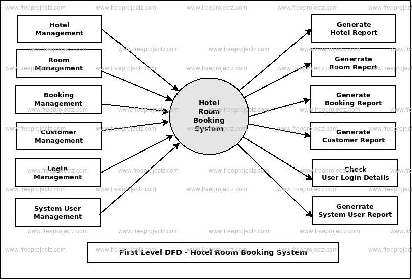 Online hotel reservation system data flow diagram College