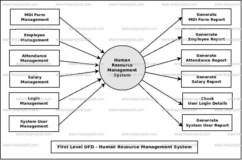 First Level DFD Human Resource Mannagement System