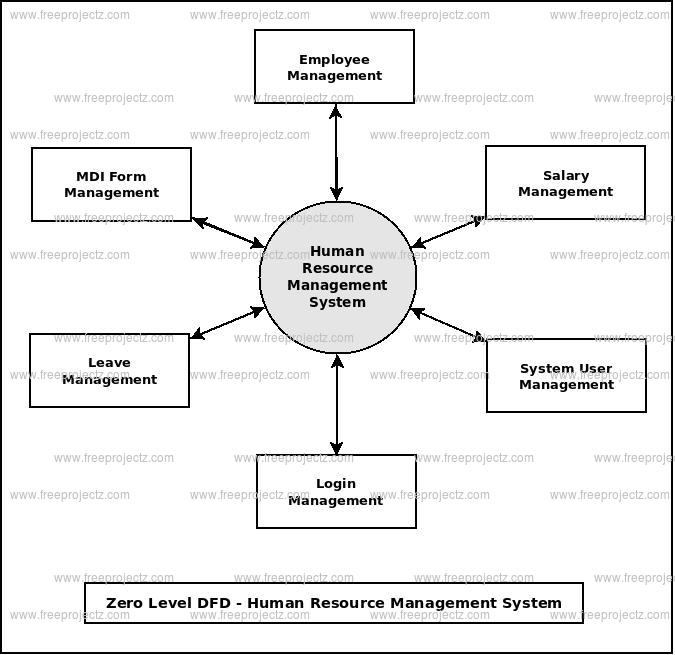 Zero Level DFD Human Resource Management System