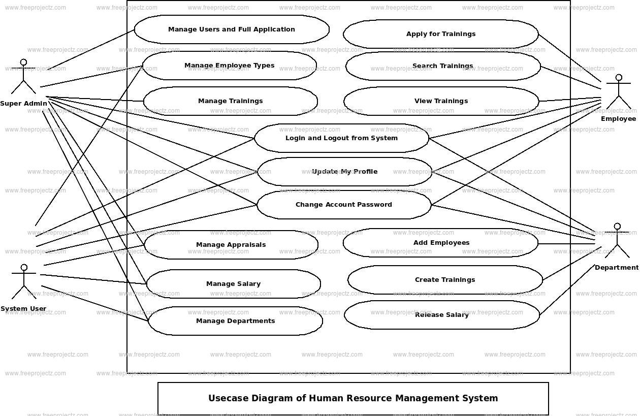 Human Resource Management System Use Case Diagram