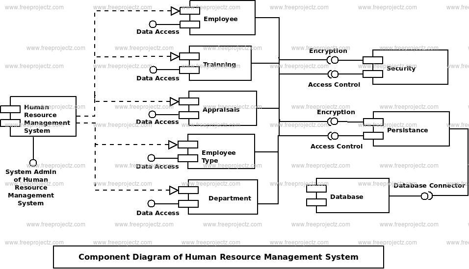 Human Resource Management System Uml Diagram