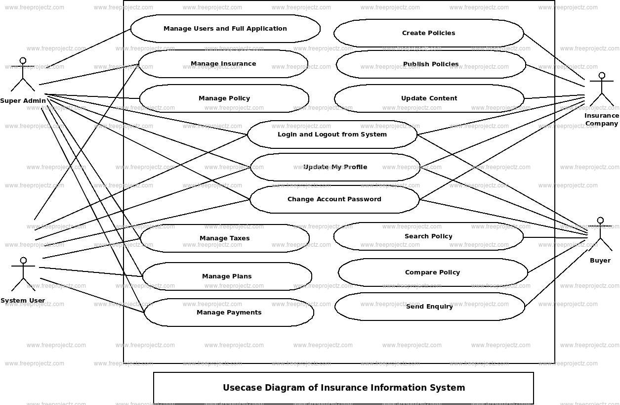 Insurance Information System Use Case Diagram