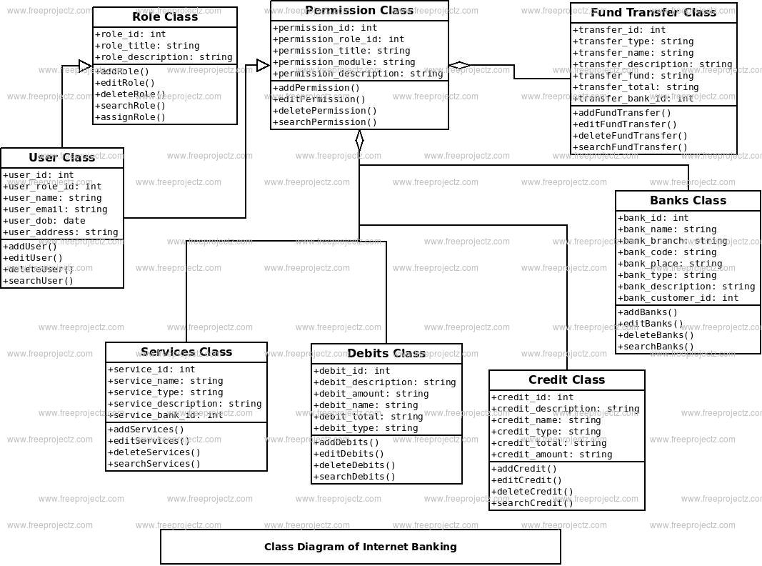Internet Banking Class Diagram