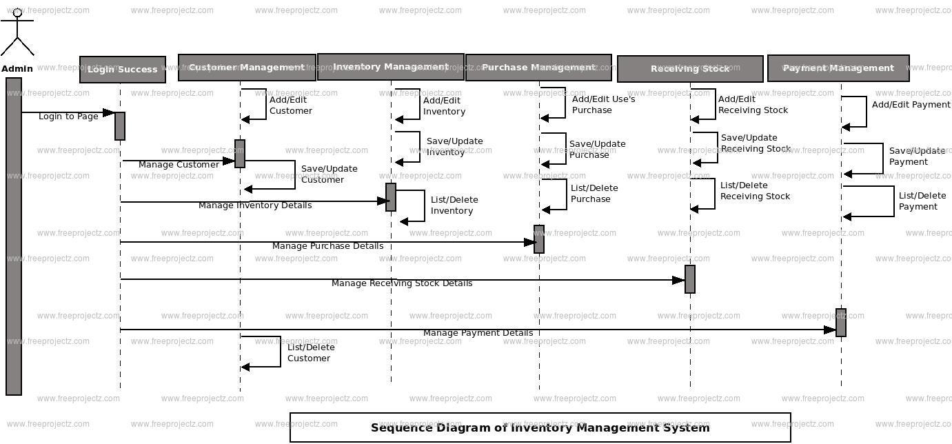 Inventory Management System UML Diagram | FreeProjectz