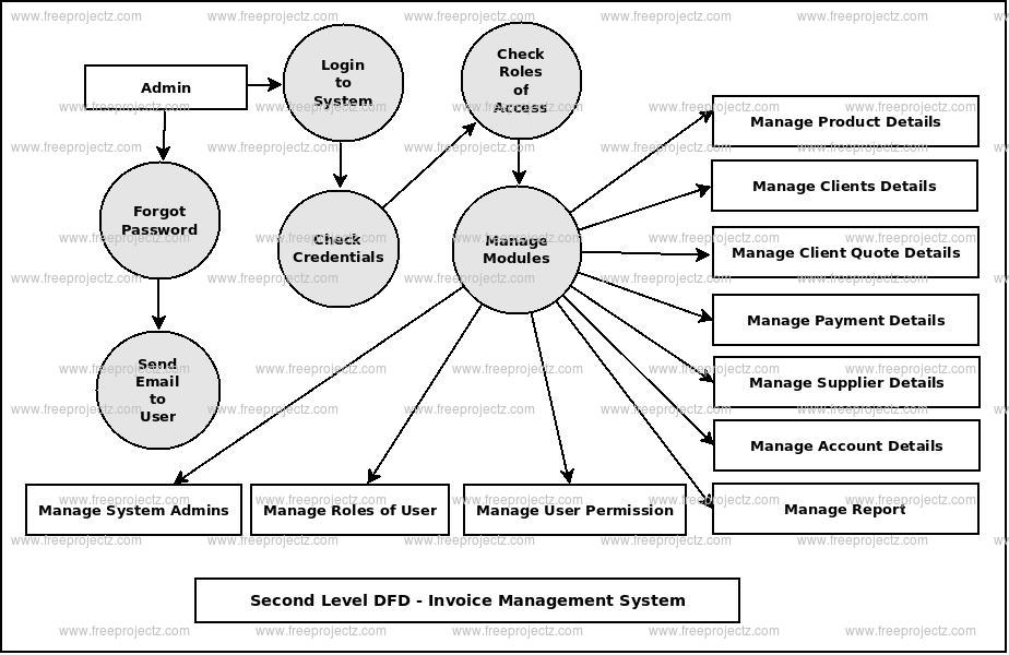 Second Level DFD Invoice Management System
