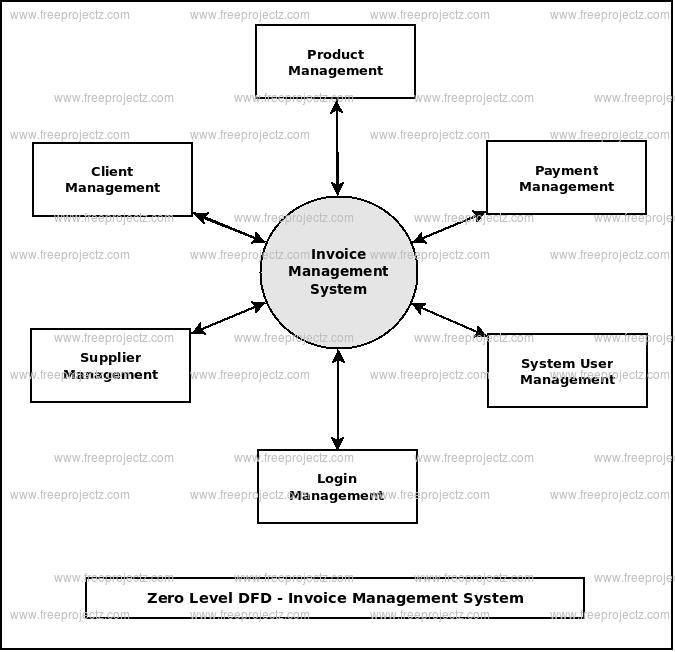 Zero Level DFD Invoice Management System