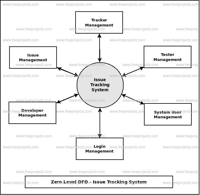 Zero Level DFD Issue Tracking System