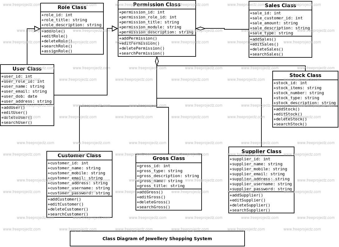 jwellary shoping system class diagram