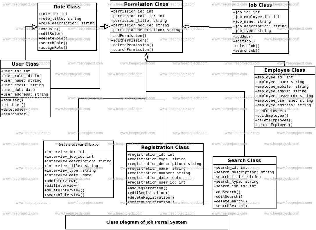 Job Portal System Class Diagram