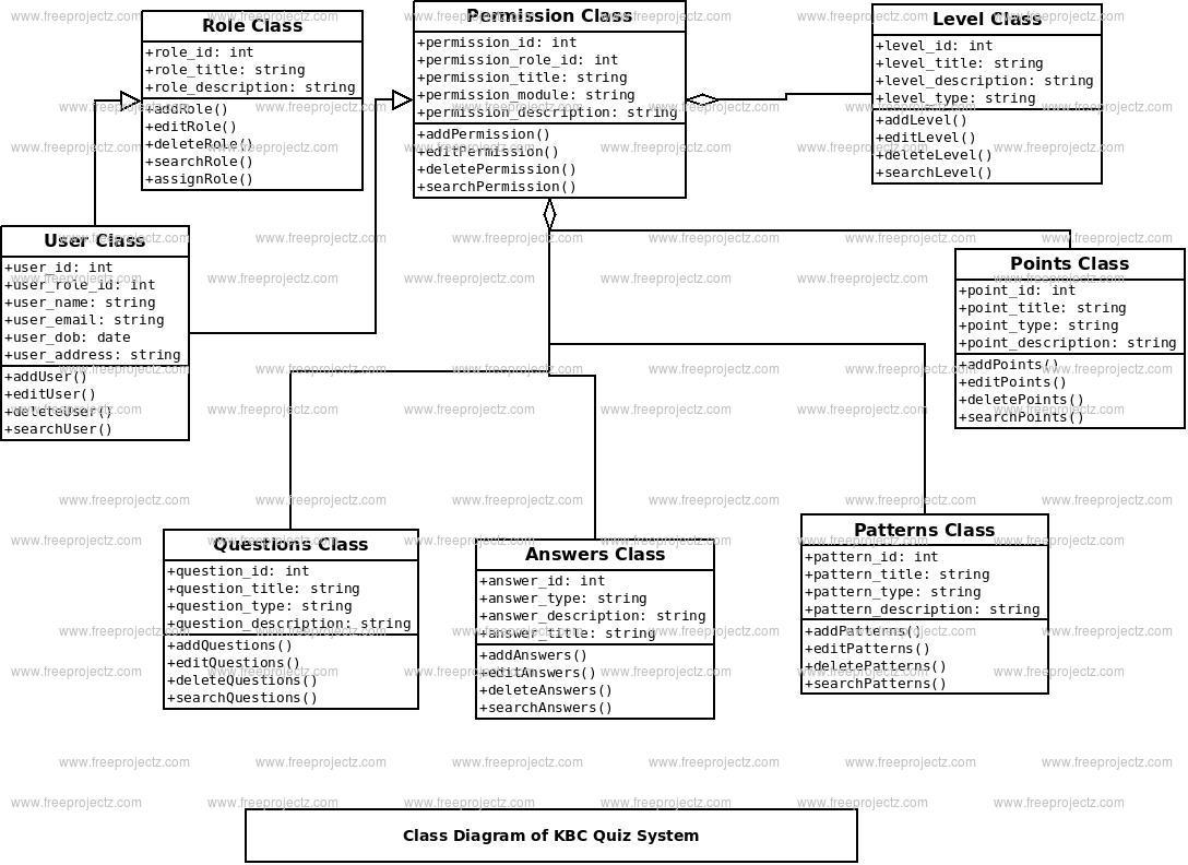 KBC Quiz System Class Diagram