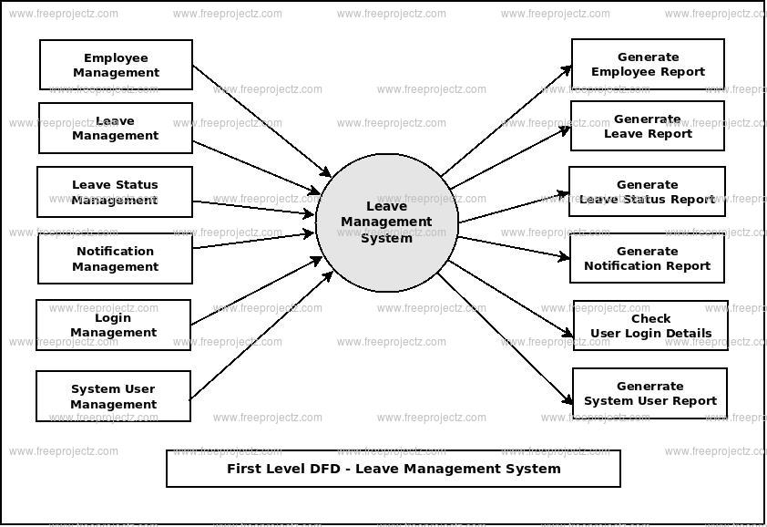 First Level DFD Leave Management System