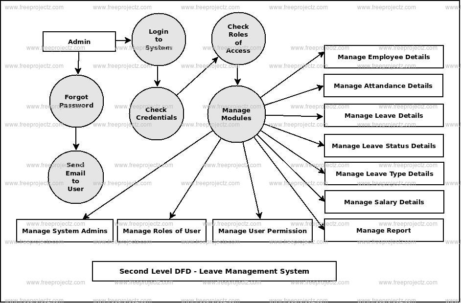 Second Level DFD Leave Management System