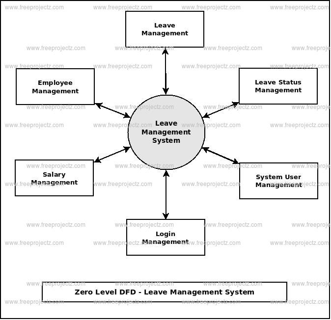 Zero Level DFD Leave Management System