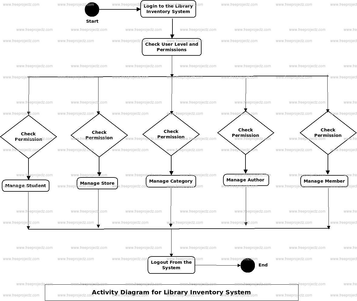 Library Inventory System Activity Diagram