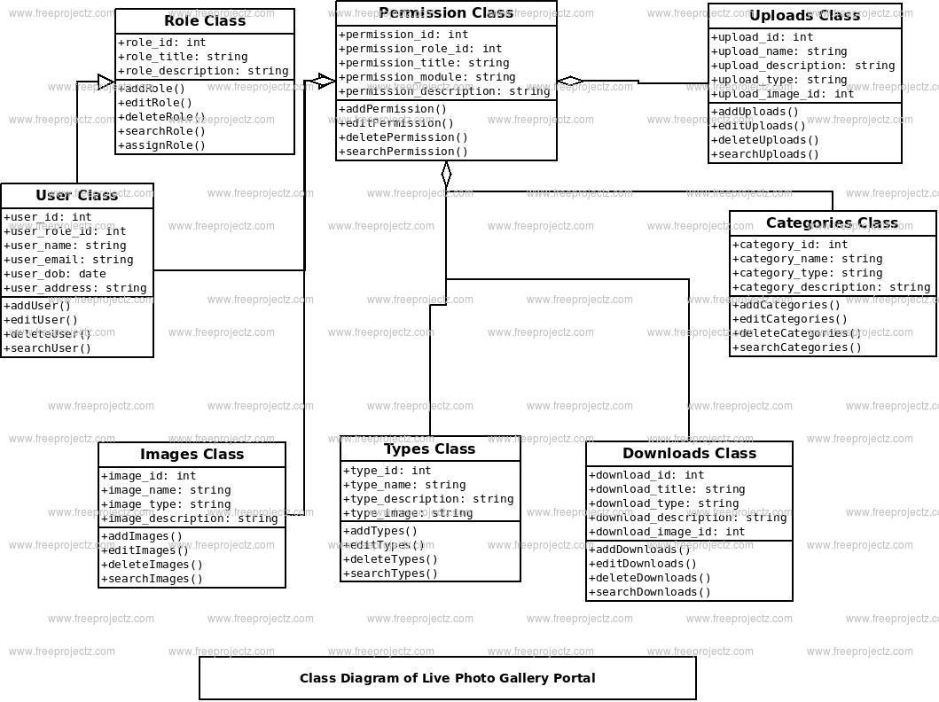Live Photo Gallery Portal Class Diagram