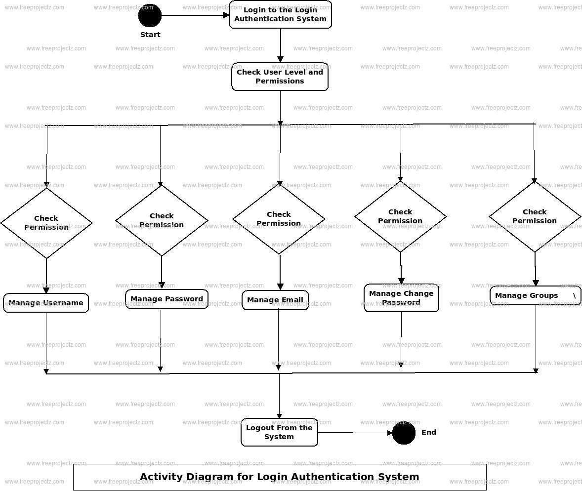 Login Authentication System Activity Diagram