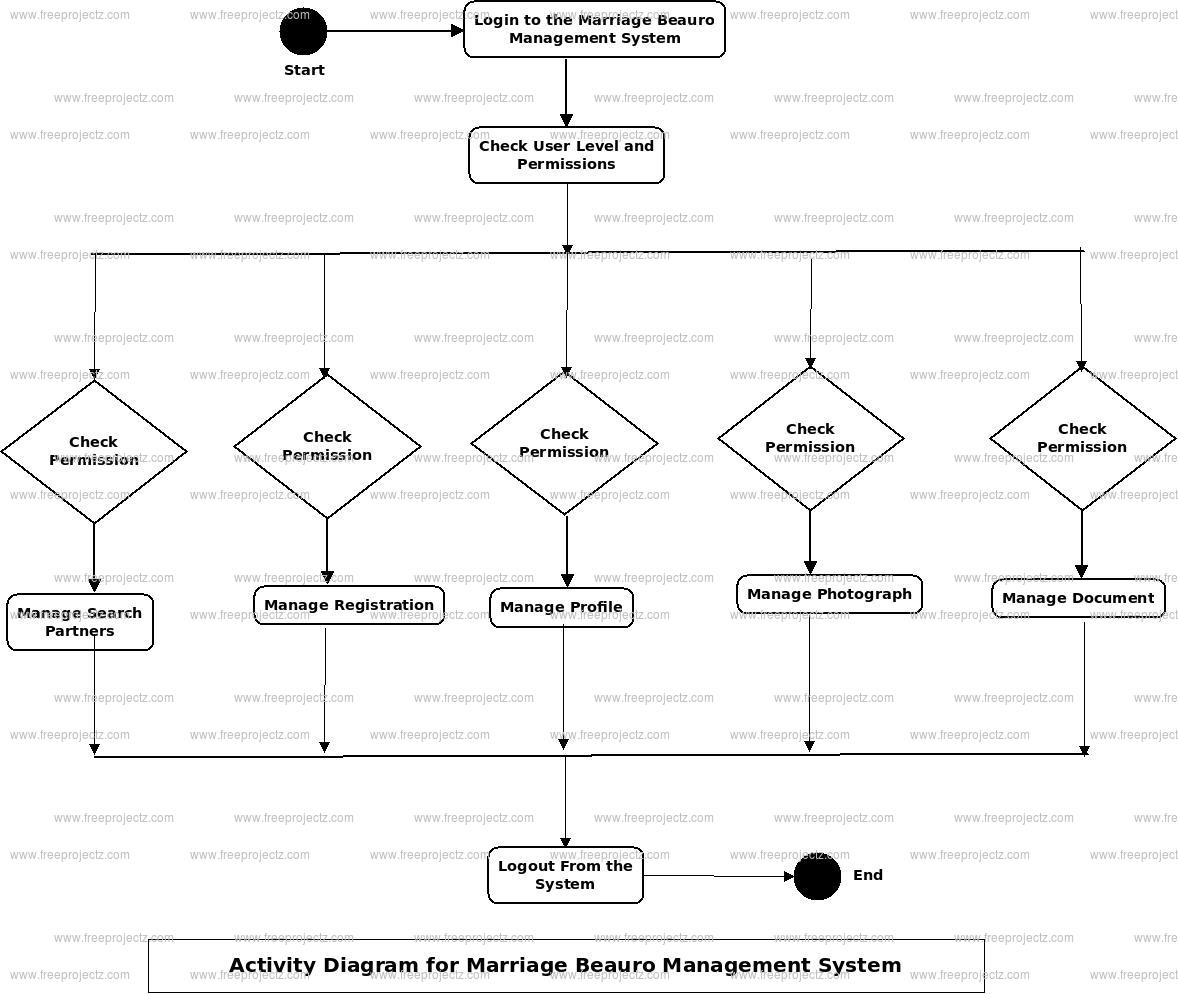 Marrige Buero Management System Activity Diagram