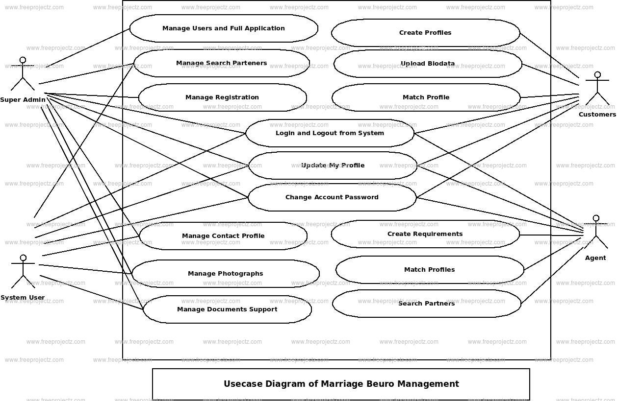 Marrige Beuro Management Use Case Diagram