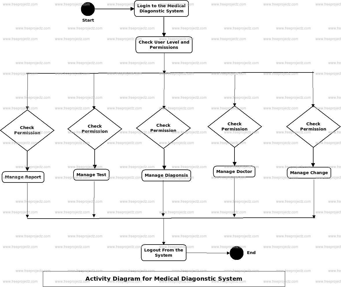 Medical Diagnostic System Activity Diagram