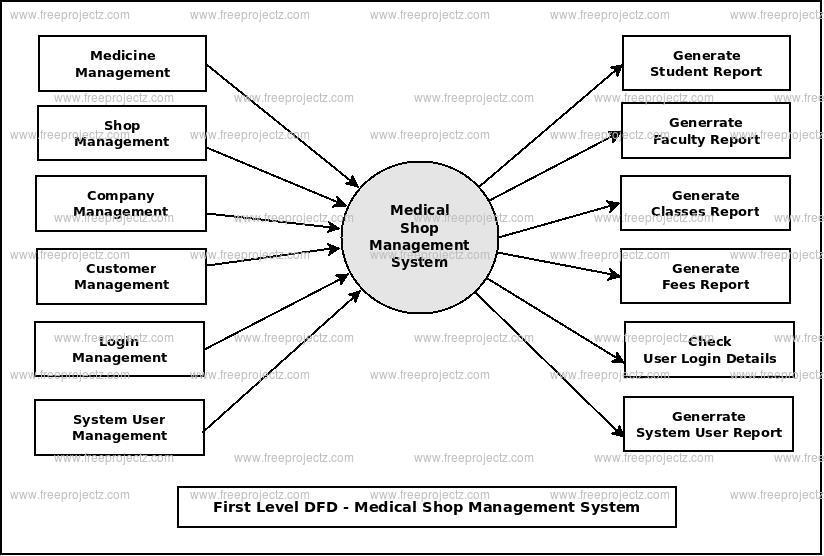 First Level DFD Medical Shop Management System