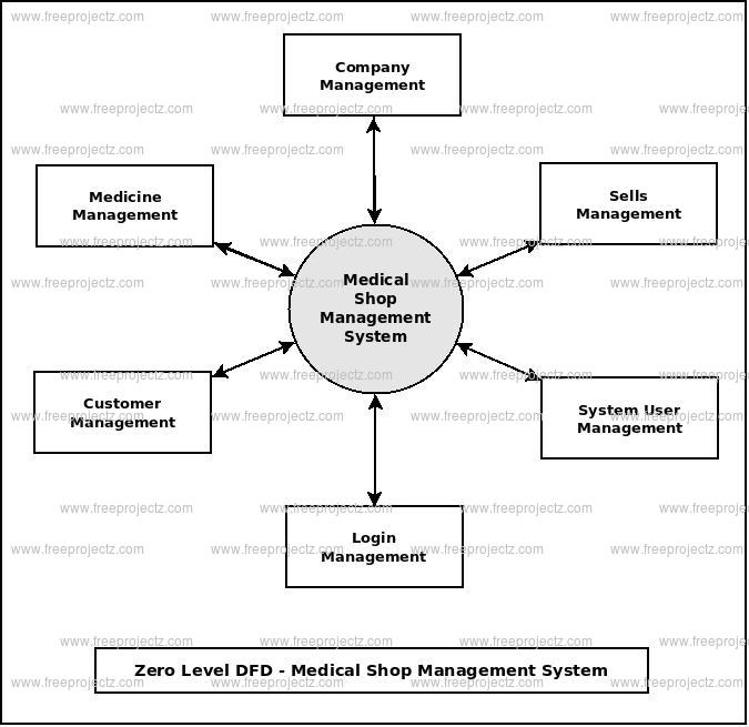 Medical Shop Management System Dataflow Diagram (DFD