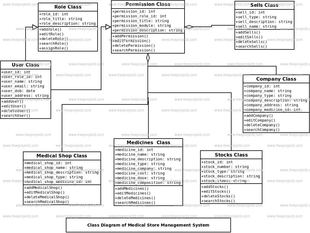 Medical Store Management System Class Diagram