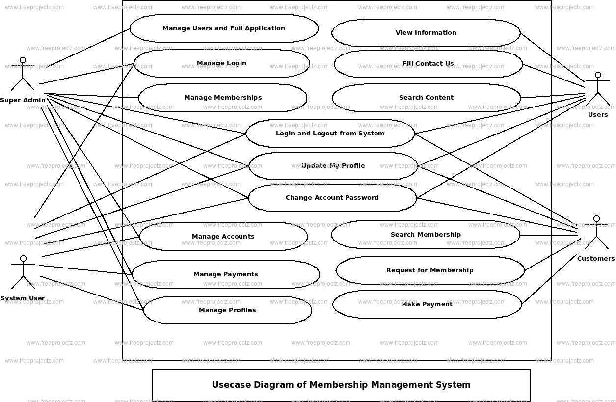 Membership Management System Use Case Diagram