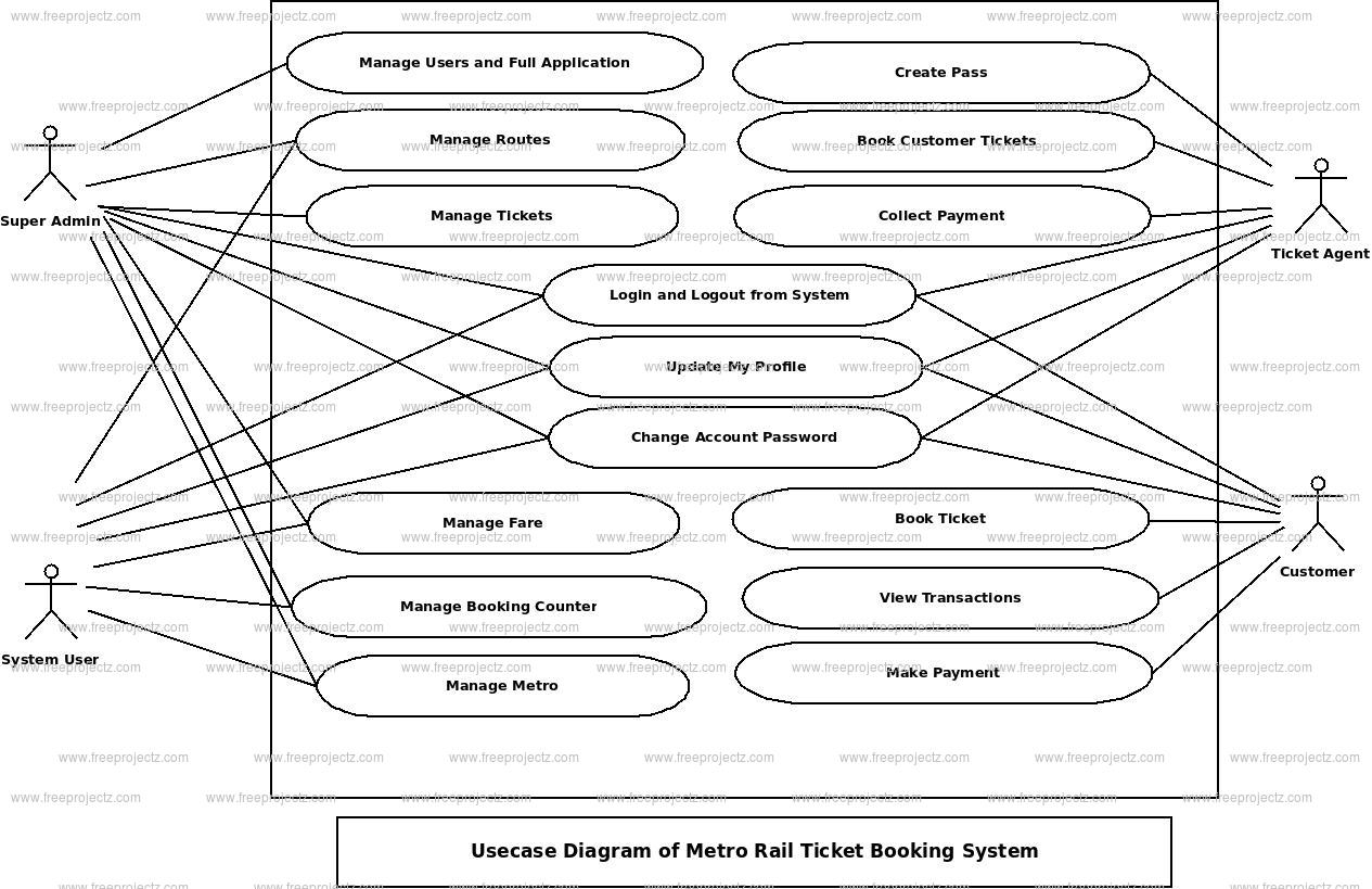 Metro Rail Ticket Booking System Use Case Diagram
