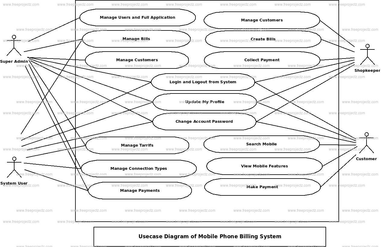 Mobile Phone Billing System Use Case Diagram