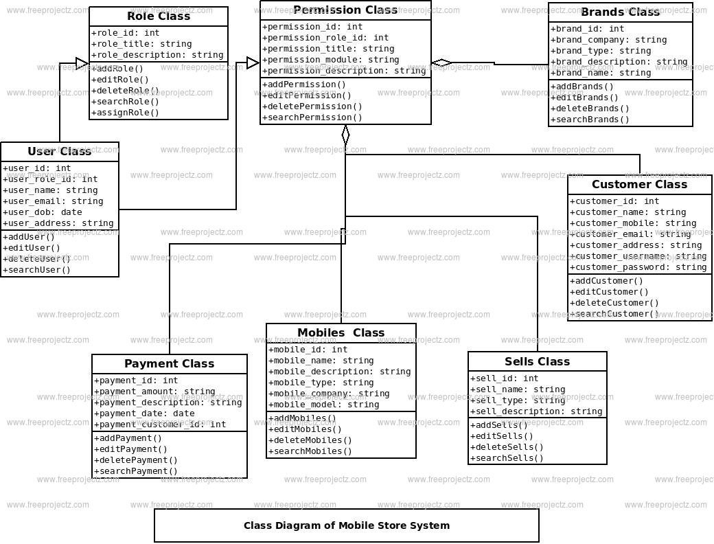 Mobile Store System Class Diagram