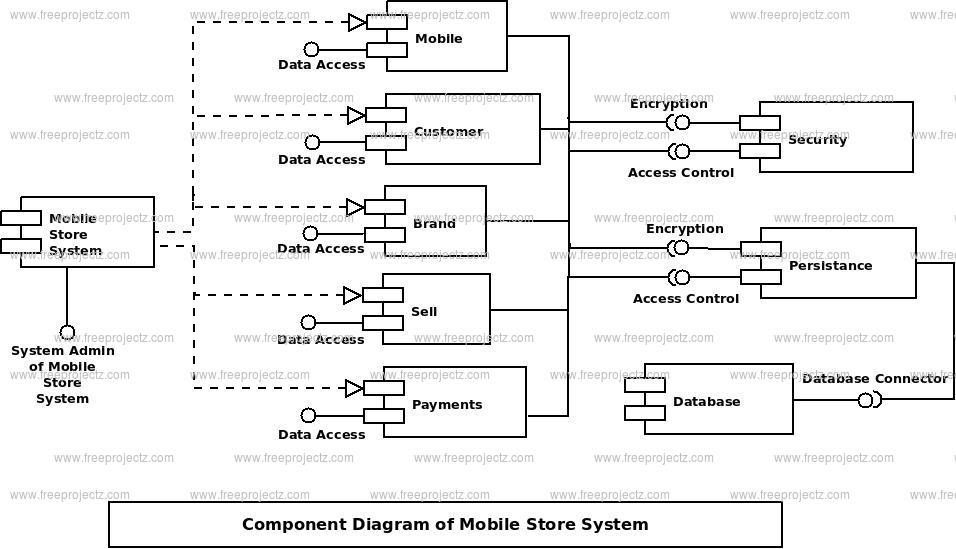 Mobile Store System Component Uml Diagram