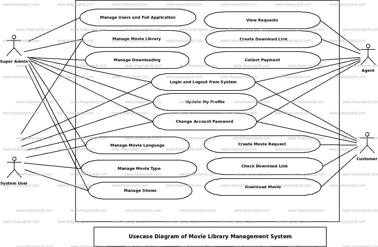 Movie Library Management System Use Case Diagram