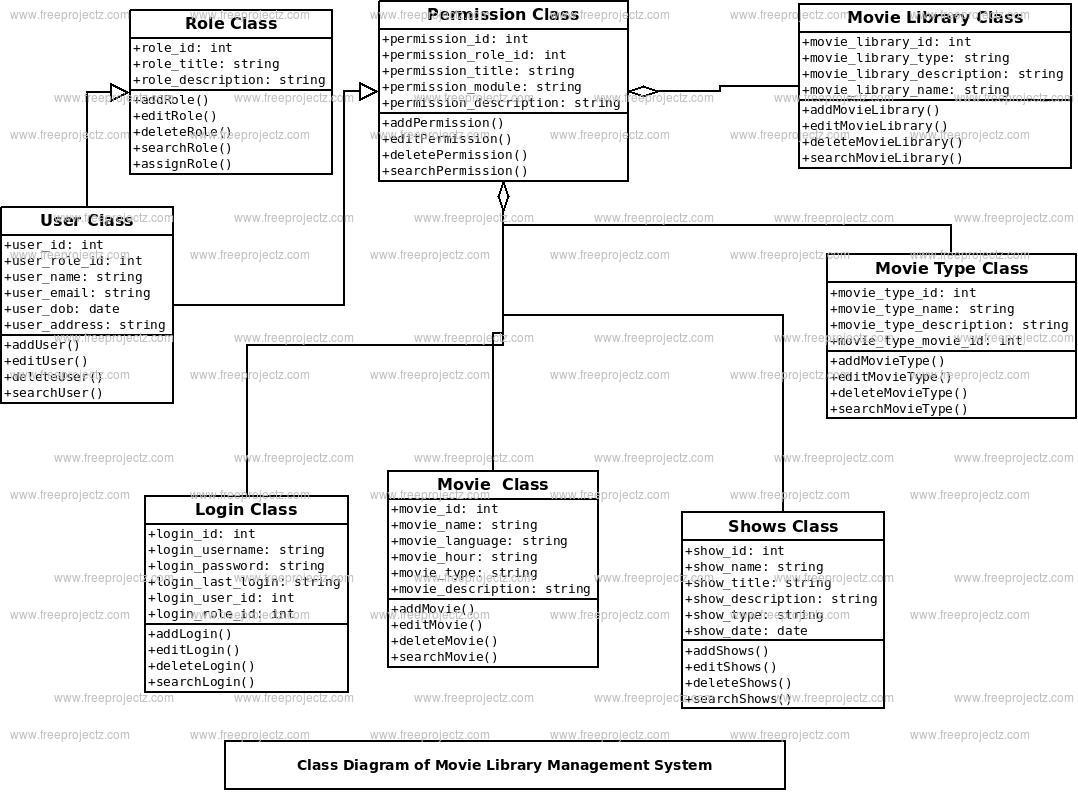 download gantt chart railway reservation system