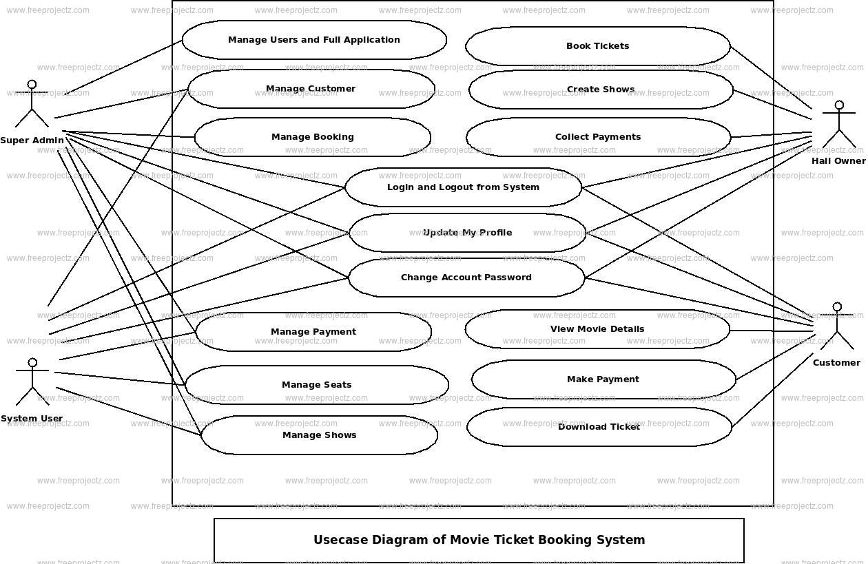 Movie Ticket Booking System Use Case Diagram