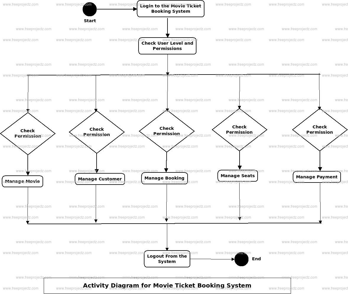 Movie Ticket Booking System Activity Diagram