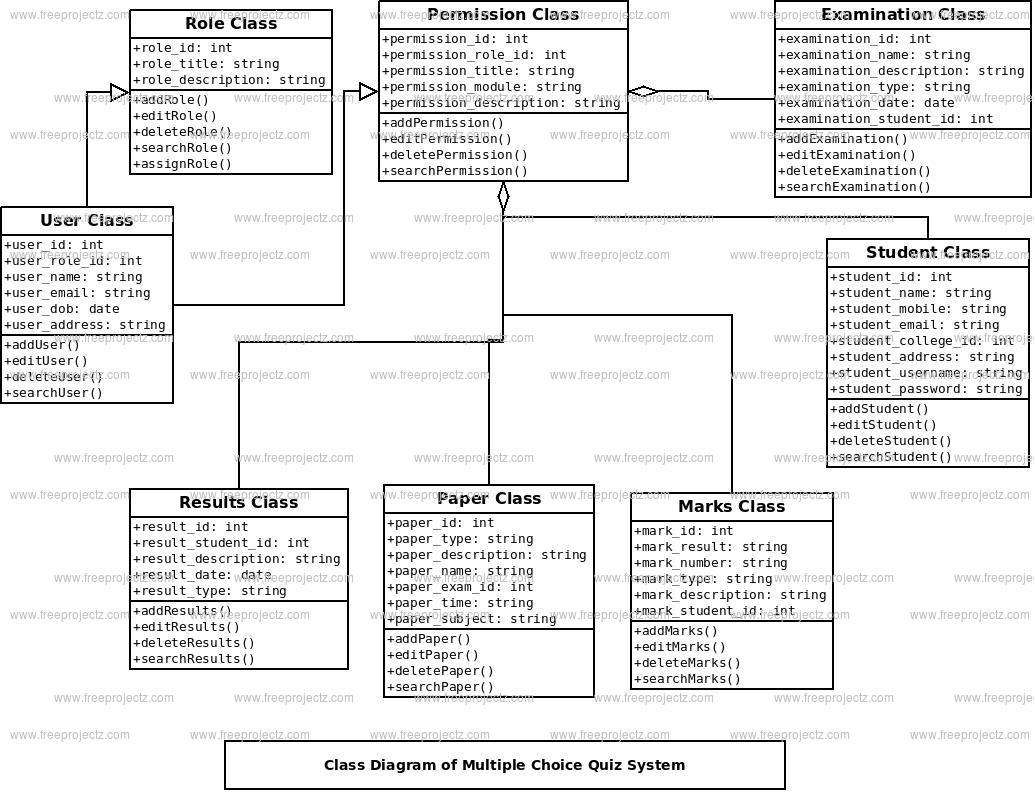 Multiple choice quiz system class diagram uml diagram freeprojectz multiple choice quiz system class diagram ccuart Choice Image