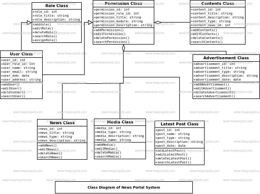 News Portal System Class Diagram