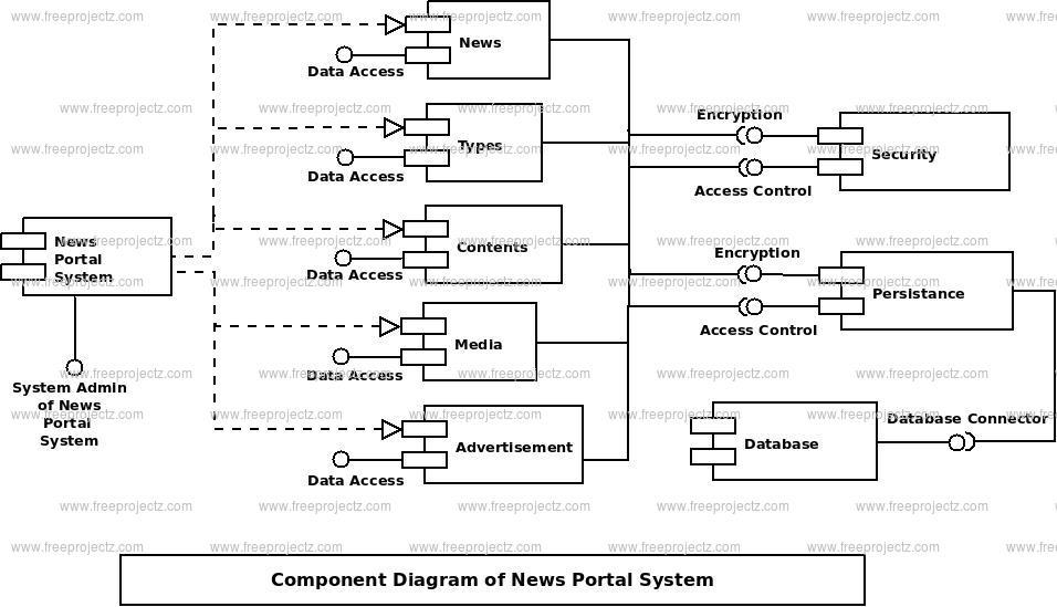 News portal system component diagram uml diagram freeprojectz component diagram ccuart Gallery