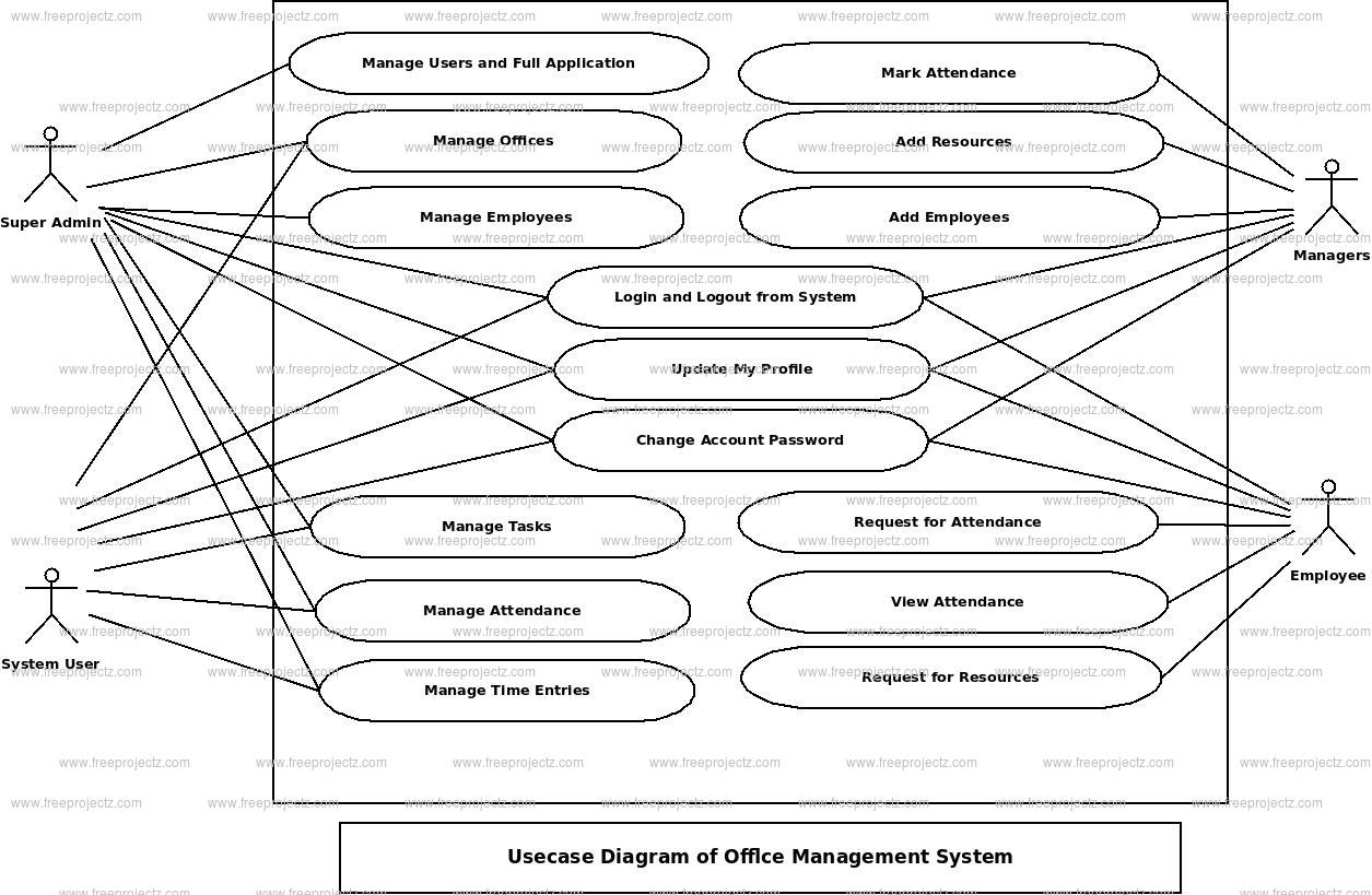 Office Management System Use Case Diagram